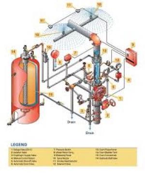 سیستم آتش نشانی آب